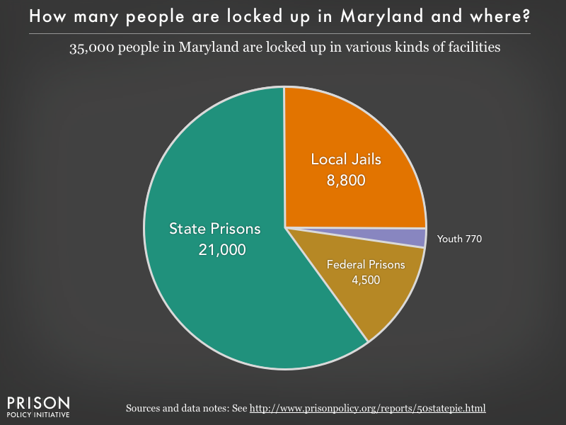 Pie chart showing that 35,000 Maryland residents are locked up in federal prisons, state prisons, local jails and other types of facilities