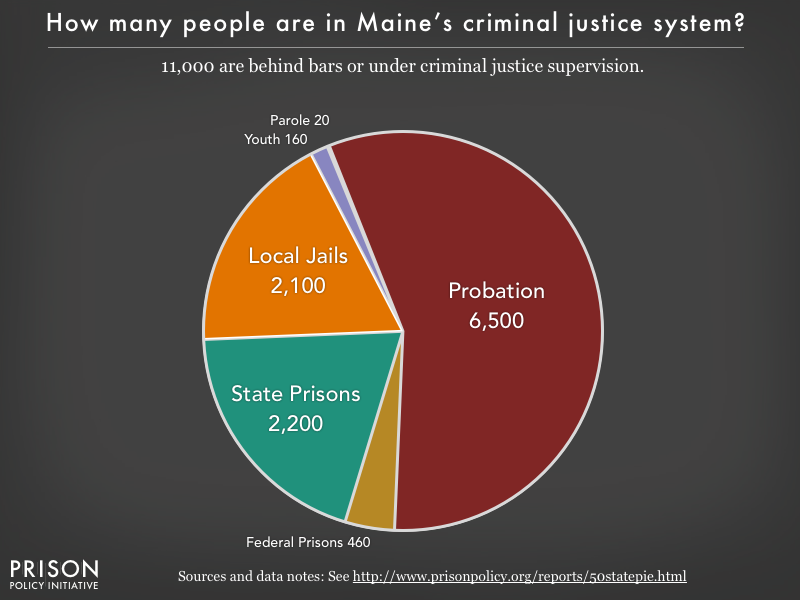 Pie chart showing that 11,000 Maine residents are in various types of correctional facilities or under criminal justice supervision on probation or parole