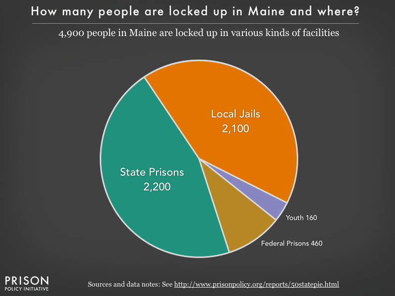 Pie chart showing that 3,800 Maine residents are locked up in federal prisons, state prisons, local jails and other types of facilities