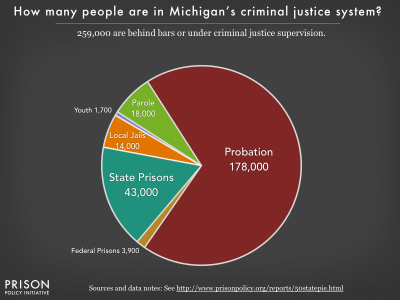 Pie chart showing that 259,000 Michigan residents are in various types of correctional facilities or under criminal justice supervision on probation or parole