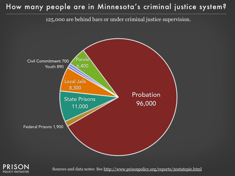 Pie chart showing that 125,000 Minnesota residents are in various types of correctional facilities or under criminal justice supervision on probation or parole