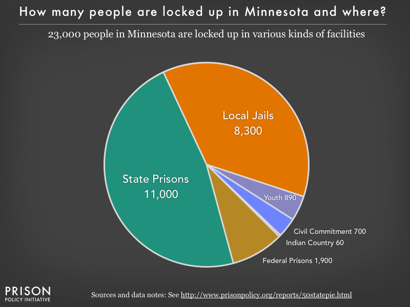 Pie chart showing that 23,000 Minnesota residents are locked up in federal prisons, state prisons, local jails and other types of facilities