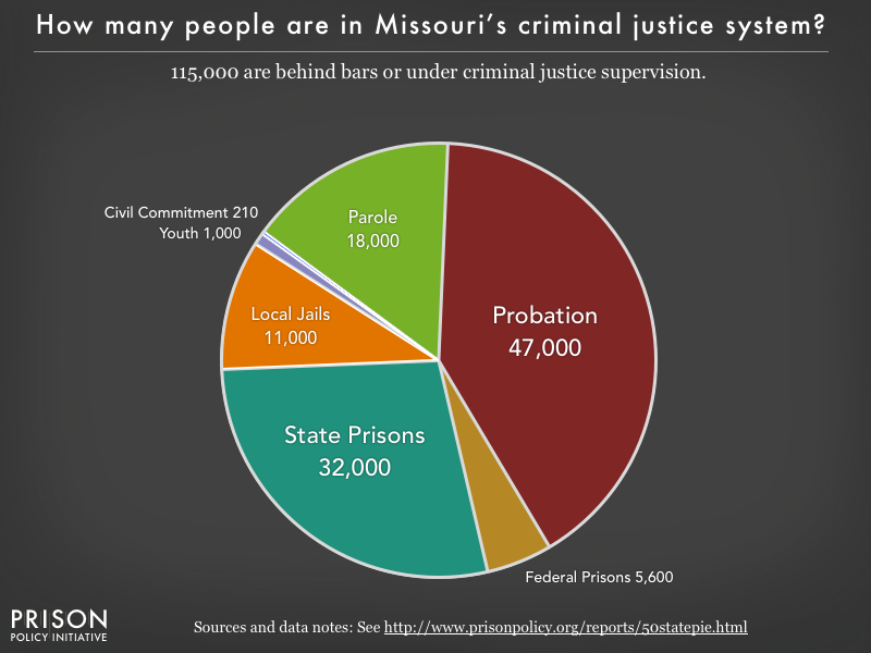 Pie chart showing that 115,000 Missouri residents are in various types of correctional facilities or under criminal justice supervision on probation or parole