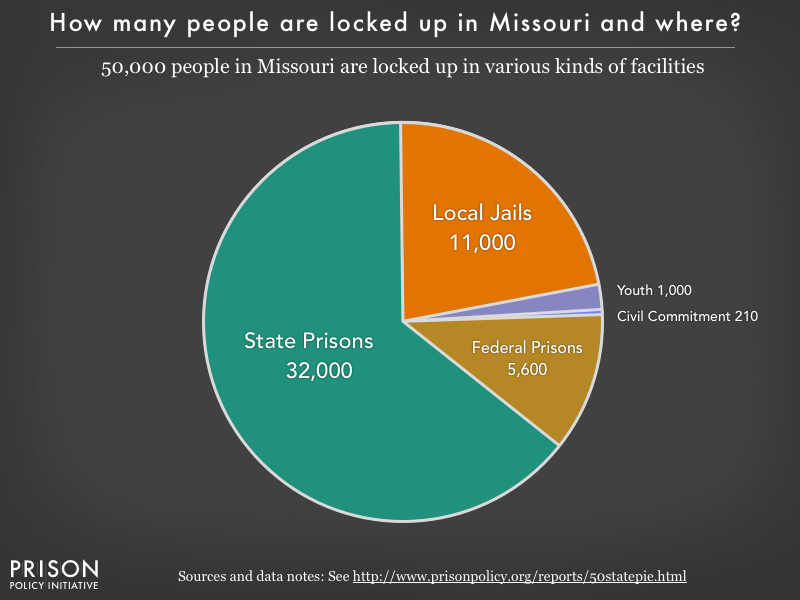 Pie chart showing that 50,000 Missouri residents are locked up in federal prisons, state prisons, local jails and other types of facilities