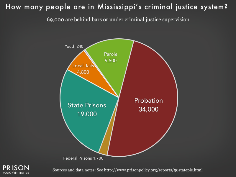 Pie chart showing that 65,000 Mississippi residents are in various types of correctional facilities or under criminal justice supervision on probation or parole