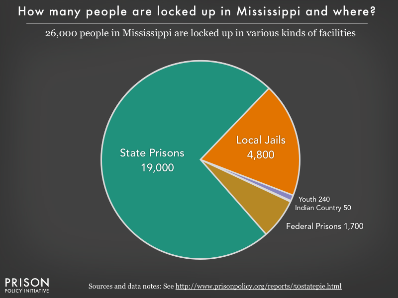 Pie chart showing that 26,000 Mississippi residents are locked up in federal prisons, state prisons, local jails and other types of facilities