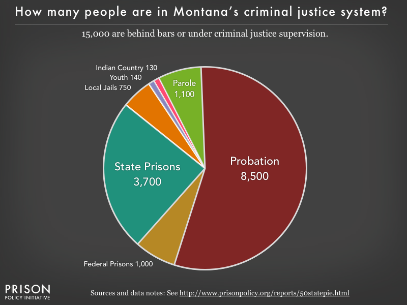 Pie chart showing that 15,000 Montana residents are in various types of correctional facilities or under criminal justice supervision on probation or parole