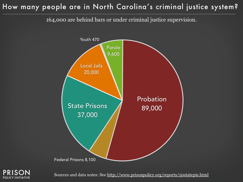 Pie chart showing that 164,000 North Carolina residents are in various types of correctional facilities or under criminal justice supervision on probation or parole