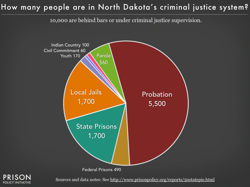 Pie chart showing that 10,000 North Dakota residents are in various types of correctional facilities or under criminal justice supervision on probation or parole