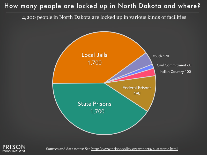 Pie chart showing that 4,200 North Dakota residents are locked up in federal prisons, state prisons, local jails and other types of facilities