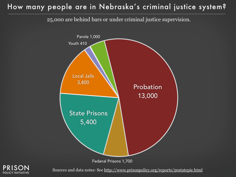 Pie chart showing that 25,000 Nebraska residents are in various types of correctional facilities or under criminal justice supervision on probation or parole