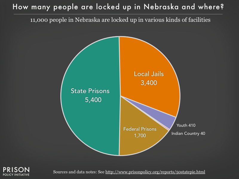 Pie chart showing that 9,700 Nebraska residents are locked up in federal prisons, state prisons, local jails and other types of facilities