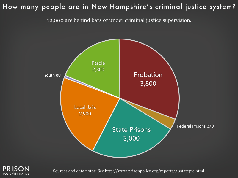 Pie chart showing that 11,000 New Hampshire residents are in various types of correctional facilities or under criminal justice supervision on probation or parole