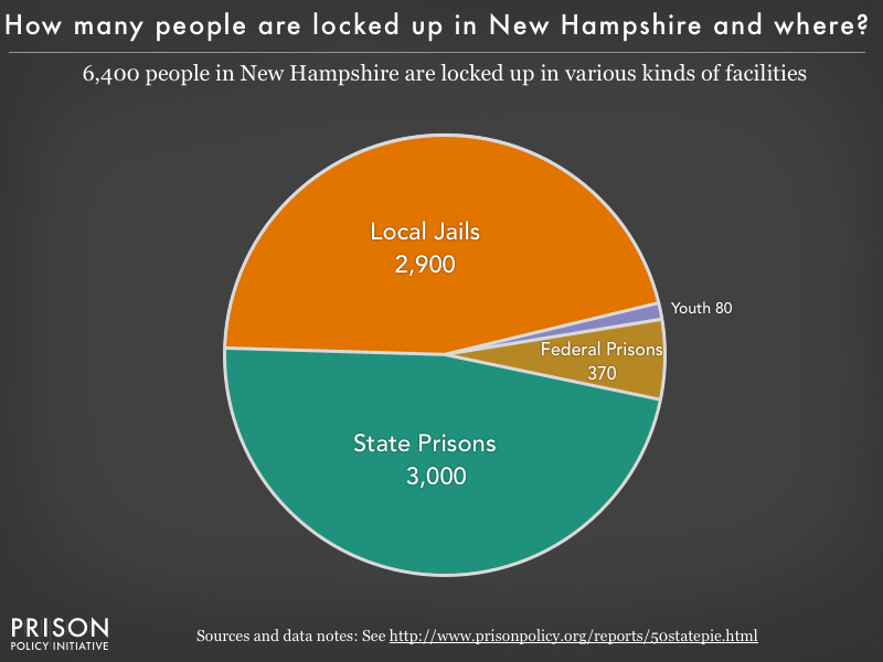 Pie chart showing that 4,700 New Hampshire residents are locked up in federal prisons, state prisons, local jails and other types of facilities