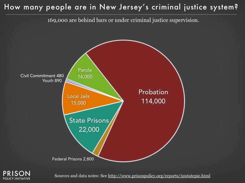 Pie chart showing that 169,000 New Jersey residents are in various types of correctional facilities or under criminal justice supervision on probation or parole