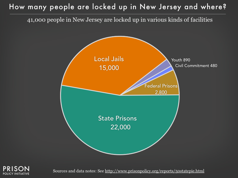 Pie chart showing that 41,000 New Jersey residents are locked up in federal prisons, state prisons, local jails and other types of facilities