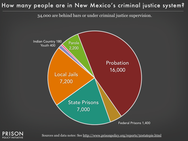 Pie chart showing that 34,000 New Mexico residents are in various types of correctional facilities or under criminal justice supervision on probation or parole