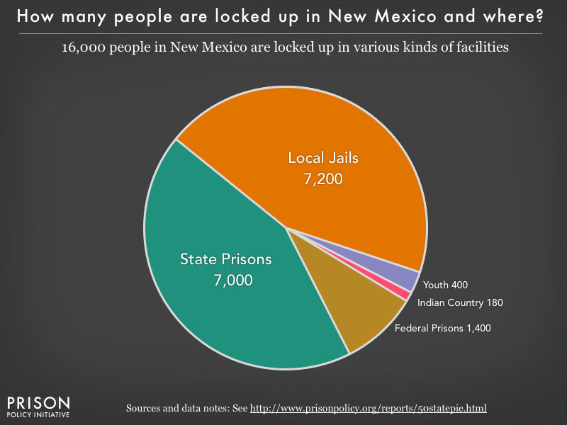 Pie chart showing that 16,000 New Mexico residents are locked up in federal prisons, state prisons, local jails and other types of facilities