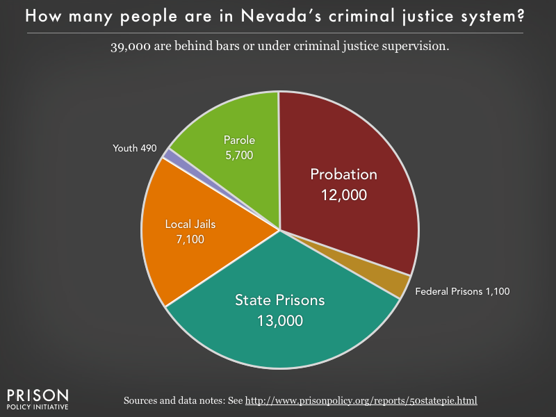 Pie chart showing that 39,000 Nevada residents are in various types of correctional facilities or under criminal justice supervision on probation or parole
