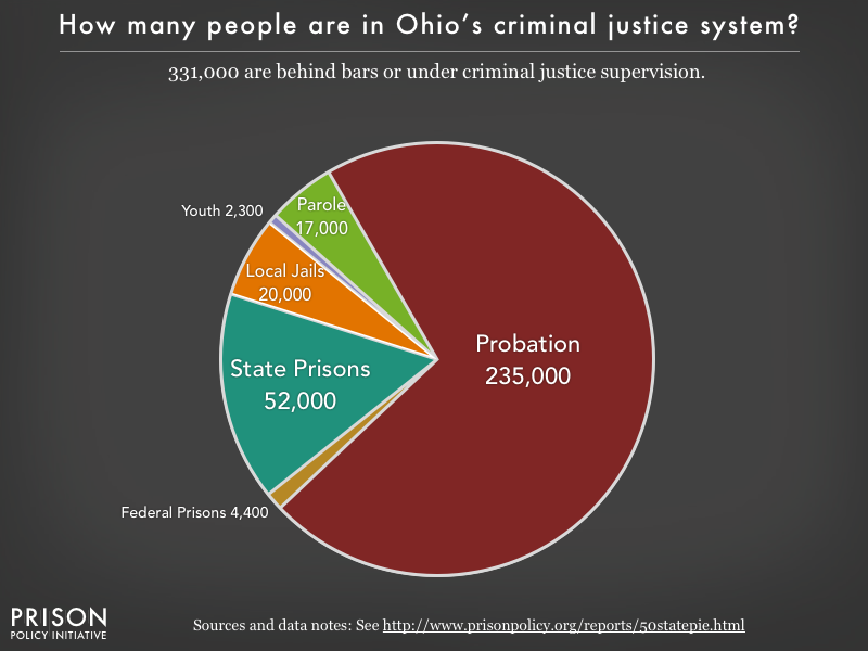 Pie chart showing that 325,000 Ohio residents are in various types of correctional facilities or under criminal justice supervision on probation or parole
