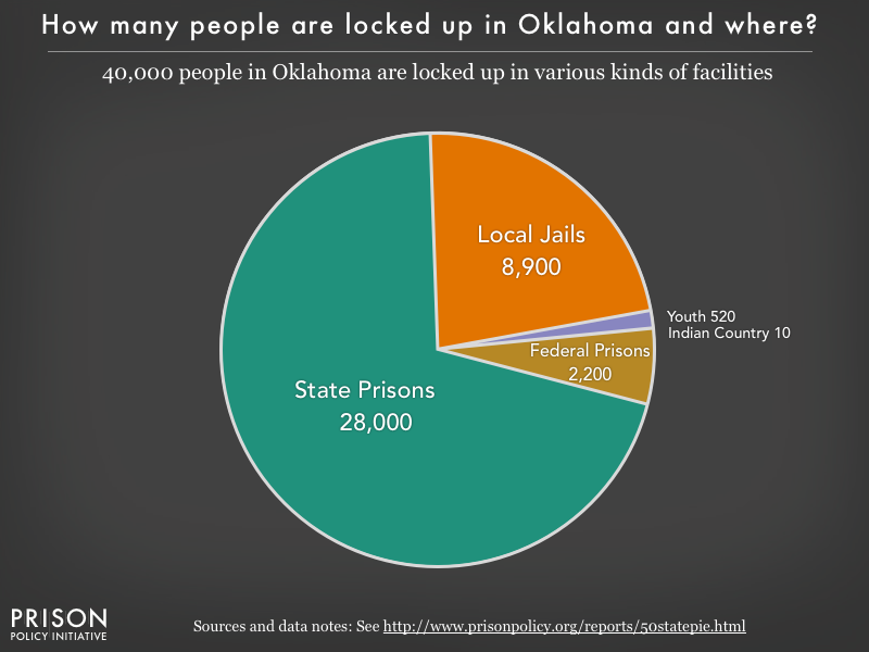 Pie chart showing that 40,000 Oklahoma residents are locked up in federal prisons, state prisons, local jails and other types of facilities
