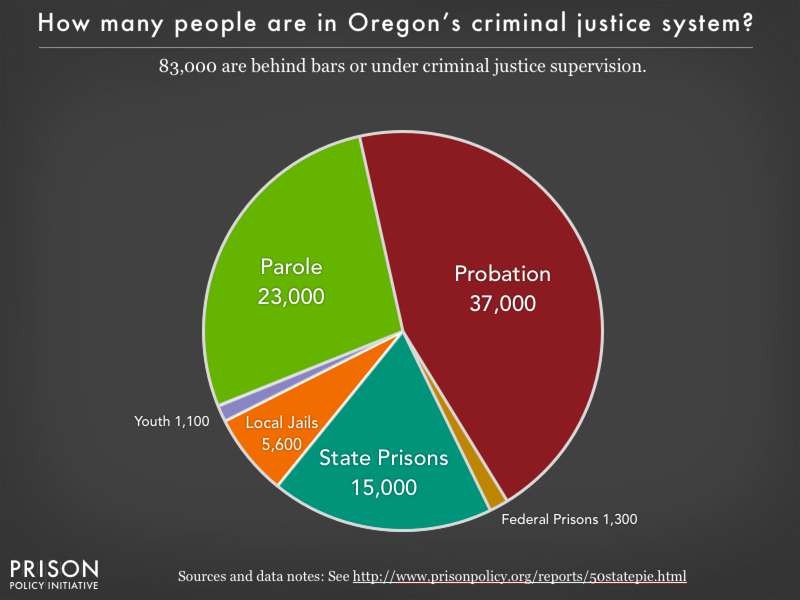 Pie chart showing that 83,000 Oregon residents are in various types of correctional facilities or under criminal justice supervision on probation or parole