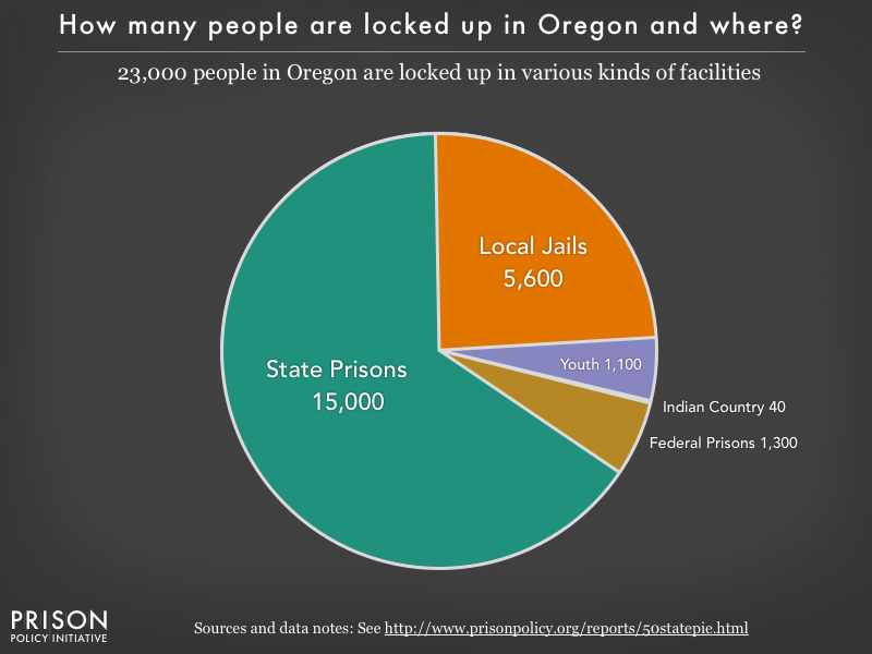 Pie chart showing that 23,000 Oregon residents are locked up in federal prisons, state prisons, local jails and other types of facilities