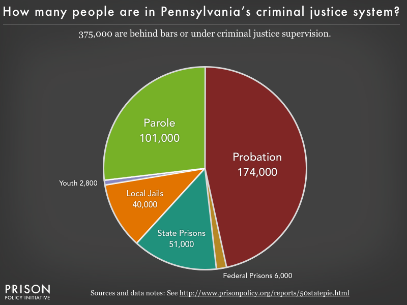 Pie chart showing that 375,000 Pennsylvania residents are in various types of correctional facilities or under criminal justice supervision on probation or parole