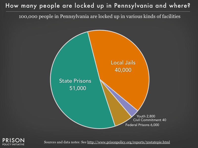 Pie chart showing that 100,000 Pennsylvania residents are locked up in federal prisons, state prisons, local jails and other types of facilities