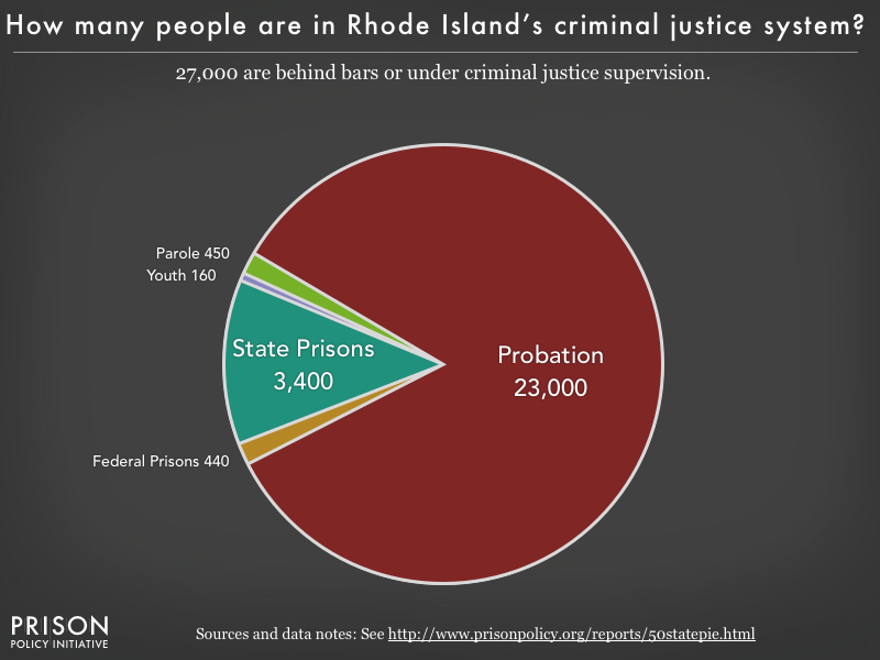 Pie chart showing that 27,000 Rhode Island residents are in various types of correctional facilities or under criminal justice supervision on probation or parole