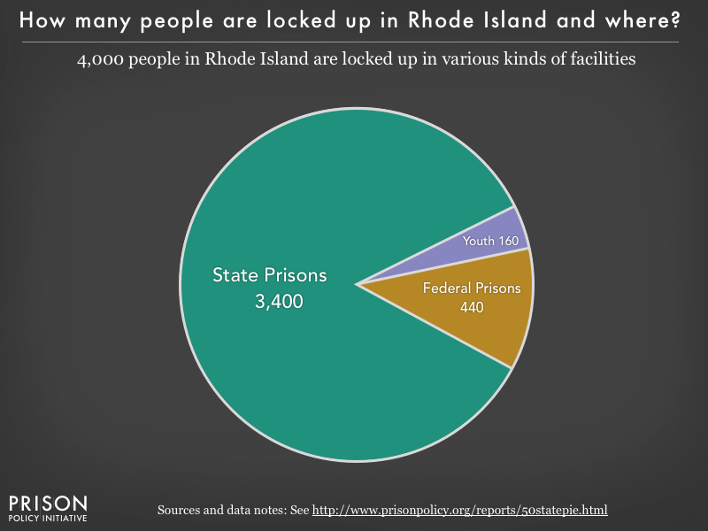 Pie chart showing that 4,000 Rhode Island residents are locked up in federal prisons, state prisons, local jails and other types of facilities
