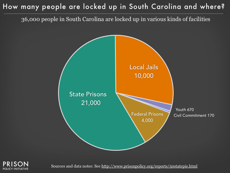 Pie chart showing that 36,000 South Carolina residents are locked up in federal prisons, state prisons, local jails and other types of facilities