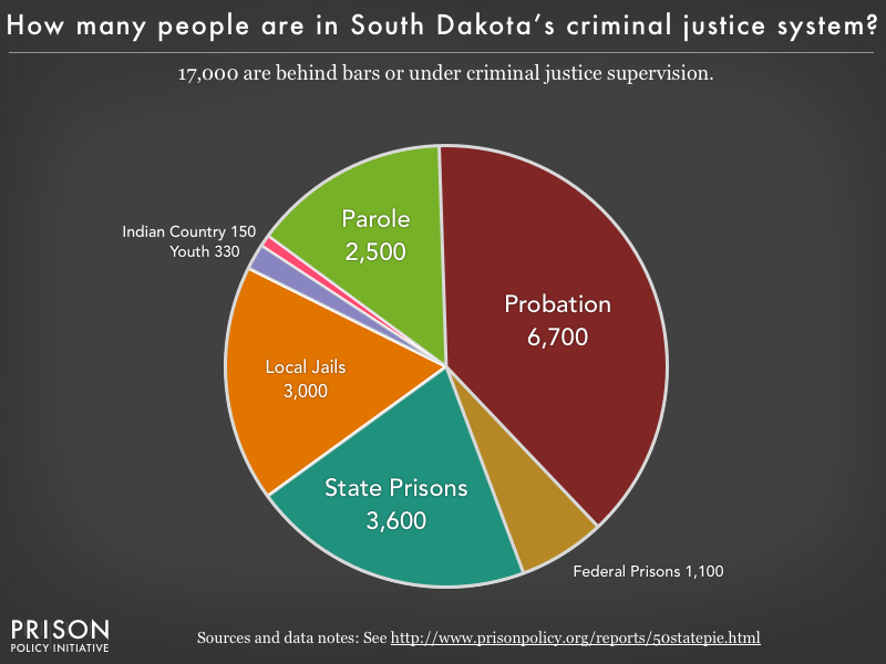Pie chart showing that 17,000 South Dakota residents are in various types of correctional facilities or under criminal justice supervision on probation or parole