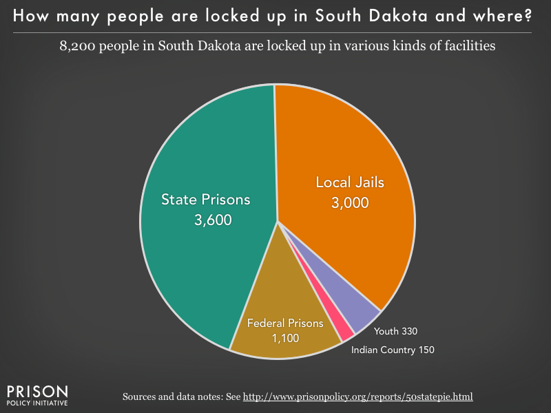 Pie chart showing that 8,200 South Dakota residents are locked up in federal prisons, state prisons, local jails and other types of facilities