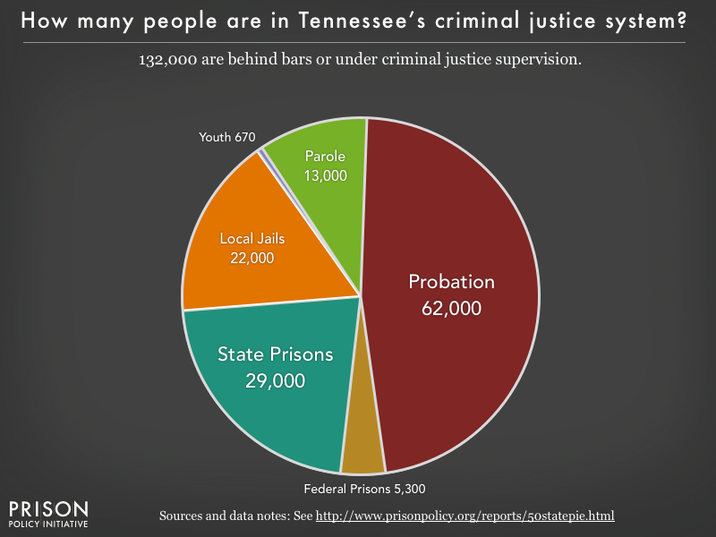 Pie chart showing that 132,000 Tennessee residents are in various types of correctional facilities or under criminal justice supervision on probation or parole