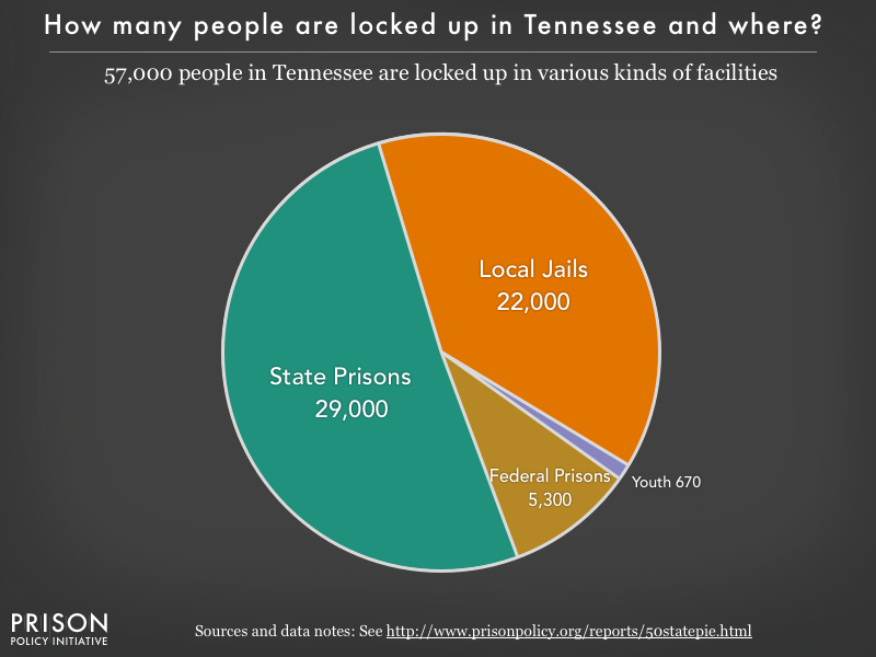 Pie chart showing that 57,000 Tennessee residents are locked up in federal prisons, state prisons, local jails and other types of facilities
