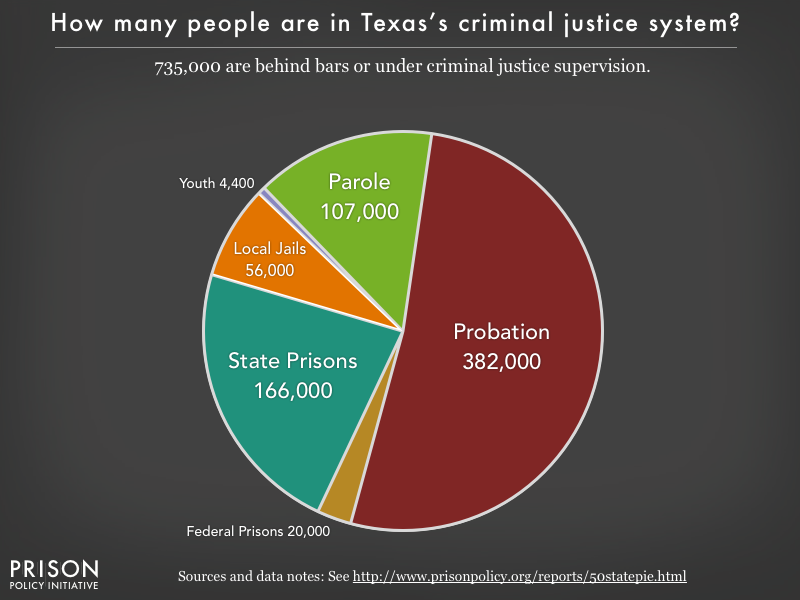 Pie chart showing that 735,000 Texas residents are in various types of correctional facilities or under criminal justice supervision on probation or parole