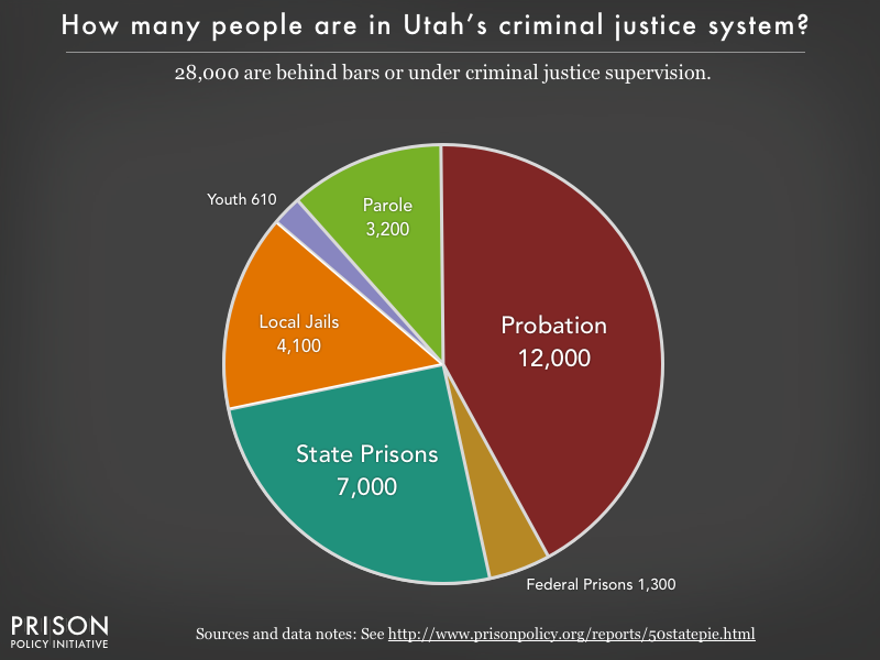 Pie chart showing that 28,000 Utah residents are in various types of correctional facilities or under criminal justice supervision on probation or parole
