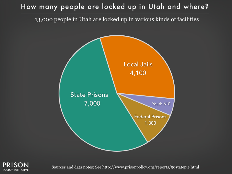 Pie chart showing that 13,000 Utah residents are locked up in federal prisons, state prisons, local jails and other types of facilities