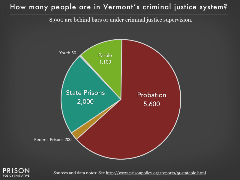 Pie chart showing that 8,900 Vermont residents are in various types of correctional facilities or under criminal justice supervision on probation or parole
