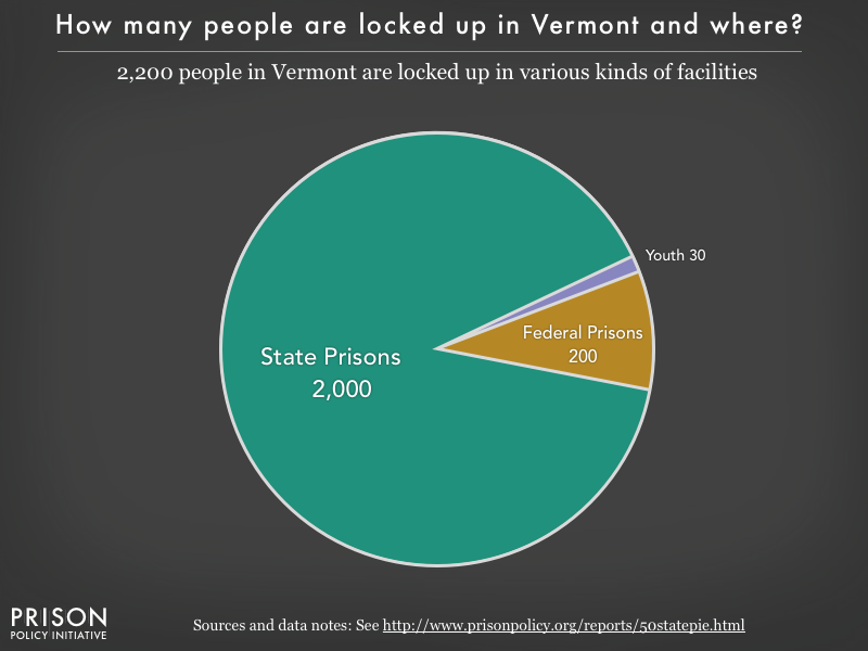 Pie chart showing that 2,200 Vermont residents are locked up in federal prisons, state prisons, local jails and other types of facilities