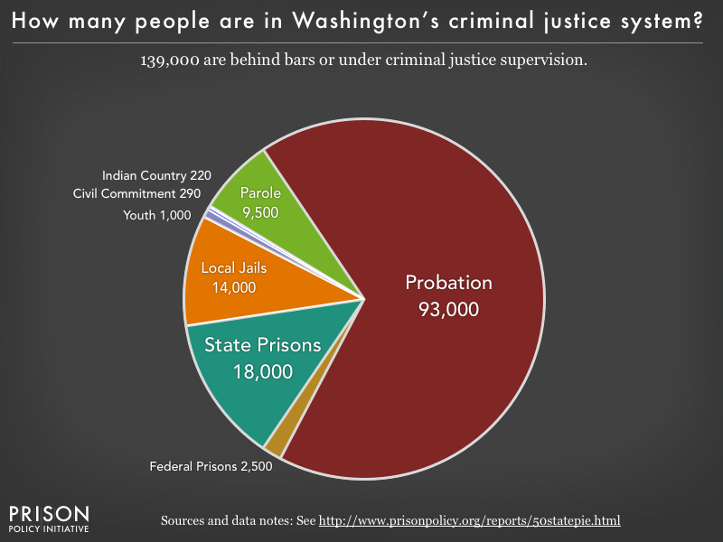 Pie chart showing that 135,000 Washington residents are in various types of correctional facilities or under criminal justice supervision on probation or parole
