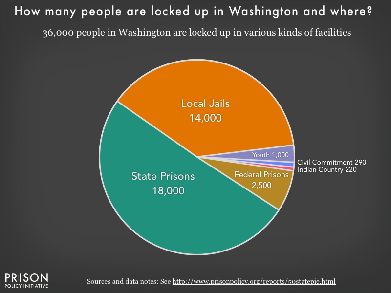 Pie chart showing that 32,000 Washington residents are locked up in federal prisons, state prisons, local jails and other types of facilities