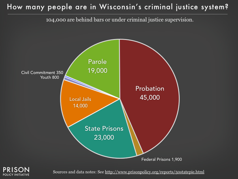 Pie chart showing that 104,000 Wisconsin residents are in various types of correctional facilities or under criminal justice supervision on probation or parole