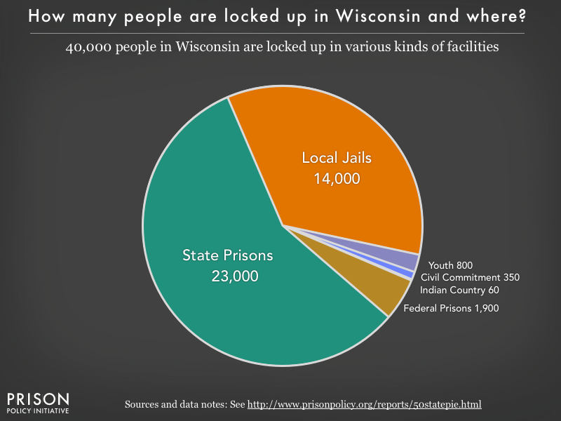 Pie chart showing that 40,000 Wisconsin residents are locked up in federal prisons, state prisons, local jails and other types of facilities