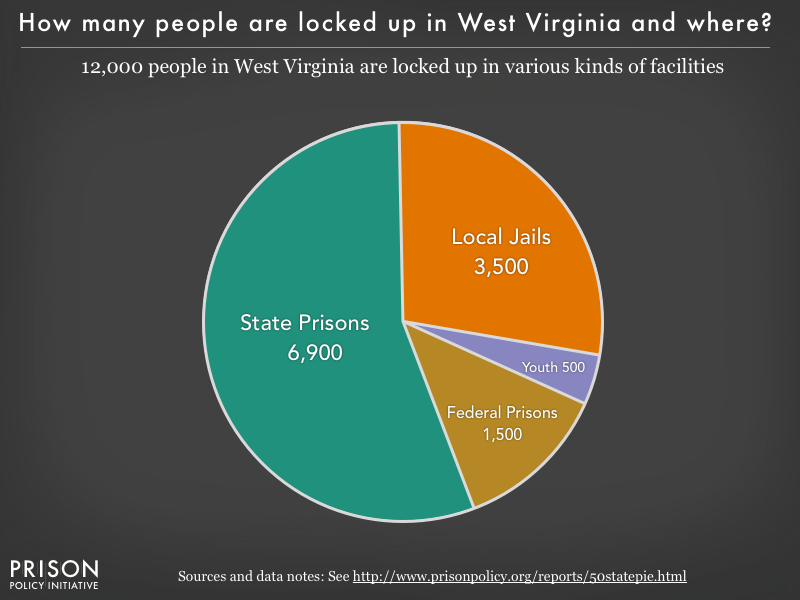 Pie chart showing that 12,000 West Virginia residents are locked up in federal prisons, state prisons, local jails and other types of facilities