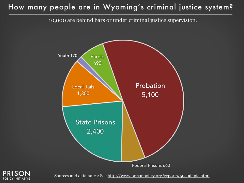 Pie chart showing that 10,000 Wyoming residents are in various types of correctional facilities or under criminal justice supervision on probation or parole