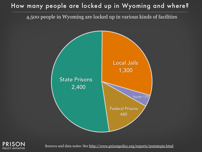 Pie chart showing that 4,500 Wyoming residents are locked up in federal prisons, state prisons, local jails and other types of facilities