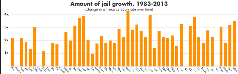 Graph showing the change in the jail incarceration rate from 1983 to 2013. Nearly every state has seen the jail incarceration rate has outpaced general population growth: the jail incarceration rate has quadrupled in just 30 years.