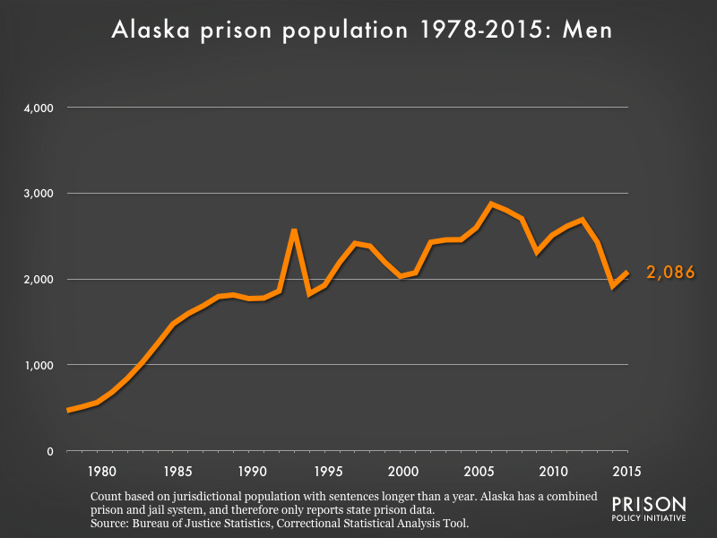 Graph showing the number of men in Alaska state prisons from 1978 to 2,015. In 1978, there were 468 men in Alaska state prisons. By 2015, the number of men in prison had grown to 2,086.